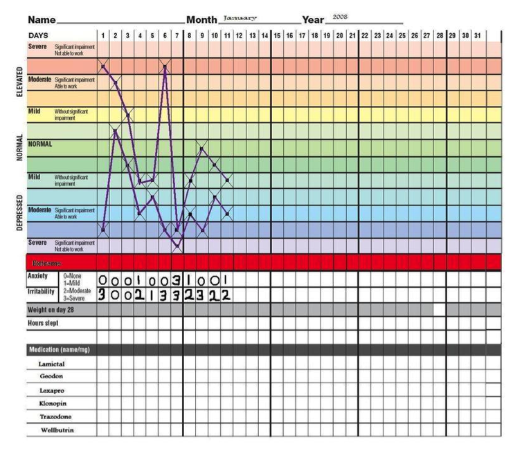 Mood monitoring for bipolar the value of mood monitoring for